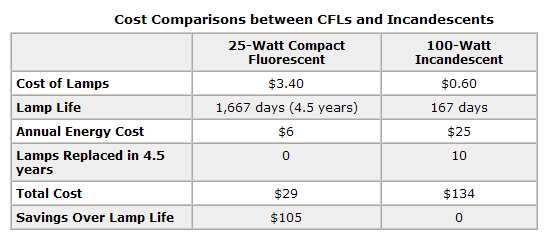 CFL Savings