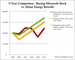 Can a Home Energy Retrofit be a Better Investment than Microsoft Stock?