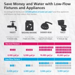 How Much Water is Your Home Really Wasting?