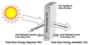 energy effect with window film
