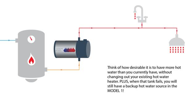 Setup: Existing water tank.