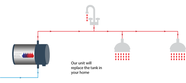 Setup: Unit replaces standard water tank.