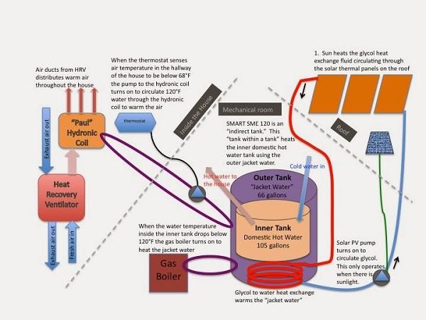 Midori house solar thermal system
