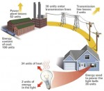 Where 98% of Energy Vanishes Before it Reaches Your Light Bulb?