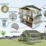 NIST House is One of the Most Energy Efficient in the Nation but No People Will Live Here